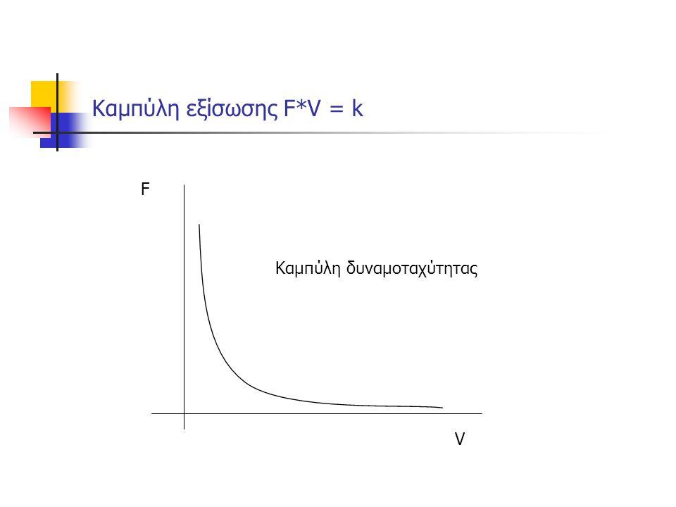 Καμπύλη εξίσωσης F*V = k F V Καμπύλη δυναμοταχύτητας
