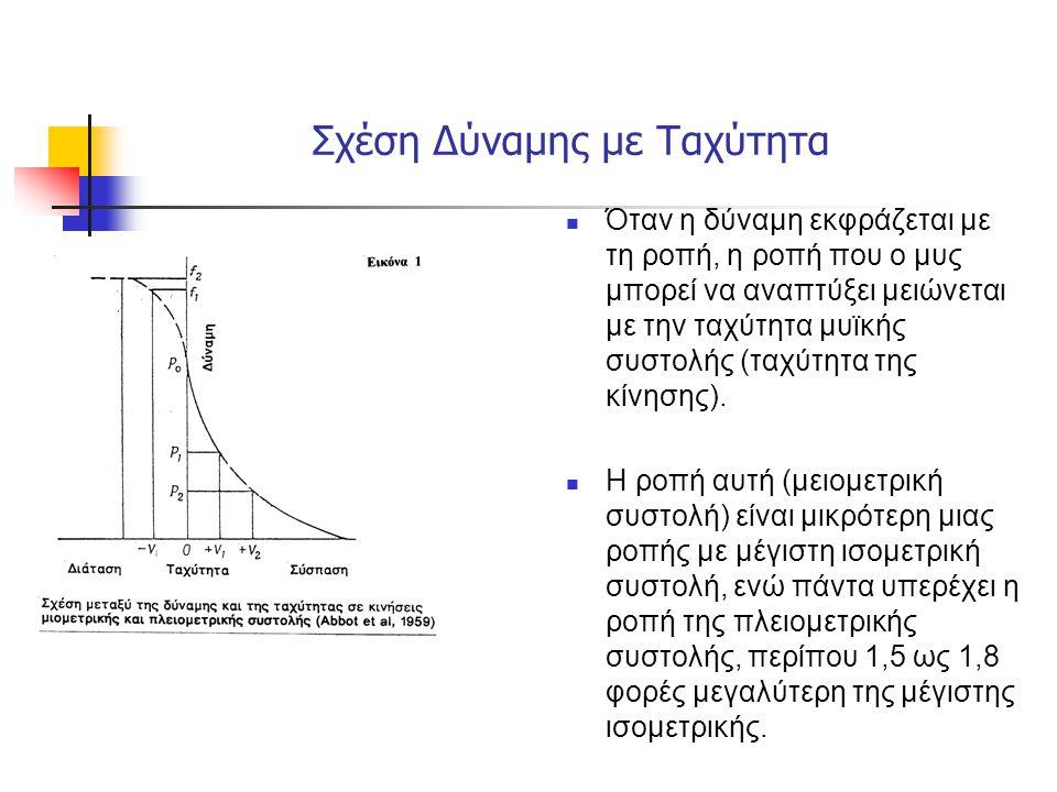 Όταν η δύναμη εκφράζεται με τη ροπή, η ροπή που ο μυς μπορεί να αναπτύξει μειώνεται με την ταχύτητα μυϊκής συστολής (ταχύτητα της κίνησης). Η ροπή αυτ