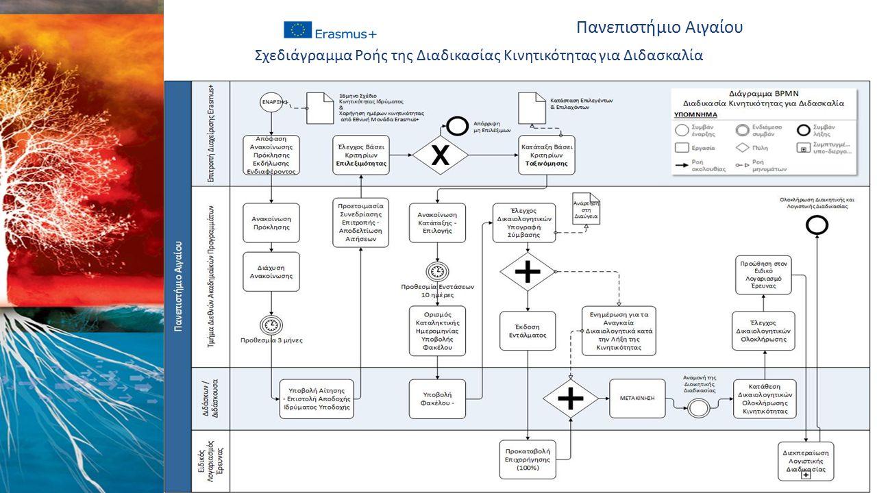Πανεπιστήμιο Αιγαίου Σχεδιάγραμμα Ροής της Διαδικασίας Κινητικότητας για Διδασκαλία