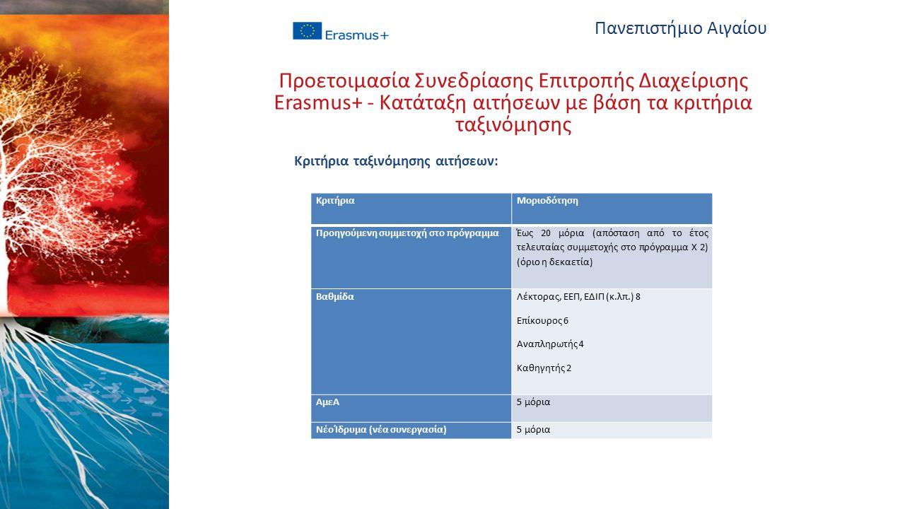 Κριτήρια ταξινόμησης αιτήσεων: Πανεπιστήμιο Αιγαίου Προετοιμασία Συνεδρίασης Επιτροπής Διαχείρισης Erasmus+ - Κατάταξη αιτήσεων με βάση τα κριτήρια ταξινόμησης ΚριτήριαΜοριοδότηση Προηγούμενη συμμετοχή στο πρόγραμμα Έως 20 μόρια (απόσταση από το έτος τελευταίας συμμετοχής στο πρόγραμμα Χ 2) (όριο η δεκαετία) Βαθμίδα Λέκτορας, ΕΕΠ, ΕΔΙΠ (κ.λπ.) 8 Επίκουρος 6 Αναπληρωτής 4 Καθηγητής 2 ΑμεΑ5 μόρια Νέο Ίδρυμα (νέα συνεργασία)5 μόρια