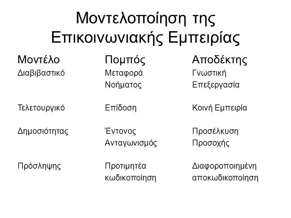 Μοντελοποίηση της Επικοινωνιακής Εμπειρίας ΜοντέλοΠομπόςΑποδέκτης ΔιαβιβαστικόΜεταφορά Γνωστική ΝοήματοςΕπεξεργασία ΤελετουργικόΕπίδοσηΚοινή Εμπειρία