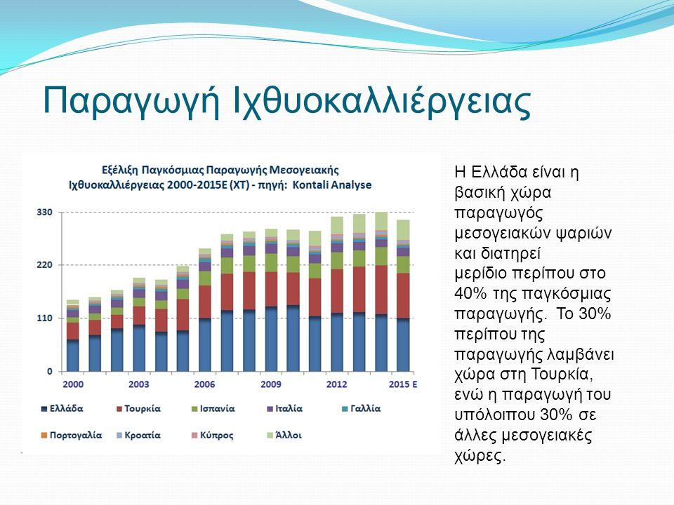 Παραγωγή Ιχθυοκαλλιέργειας Η Ελλάδα είναι η βασική χώρα παραγωγός μεσογειακών ψαριών και διατηρεί μερίδιο περίπου στο 40% της παγκόσμιας παραγωγής. Το