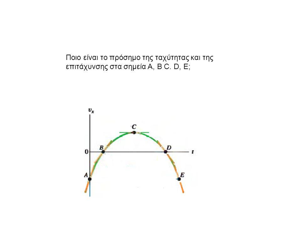 Ποιο είναι το πρόσημο της ταχύτητας και της επιτάχυνσης στα σημεία Α, Β C. D, E;