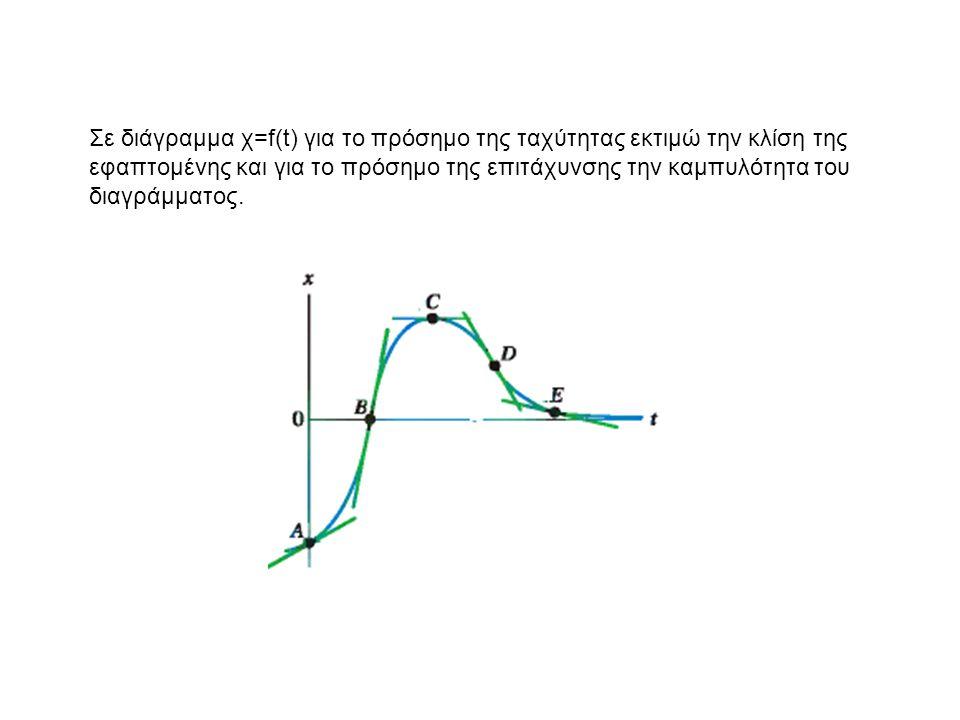 Σε διάγραμμα χ=f(t) για το πρόσημο της ταχύτητας εκτιμώ την κλίση της εφαπτομένης και για το πρόσημο της επιτάχυνσης την καμπυλότητα του διαγράμματος.