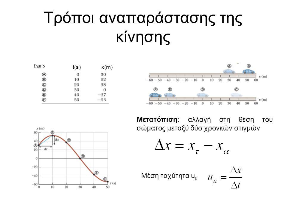Εξίσωση κίνησης x=f(t):