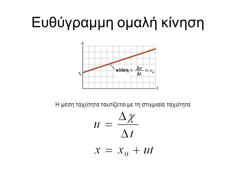 t (s)x(m) 00 12 28 318 432 550 672 798 8128 9162 10200