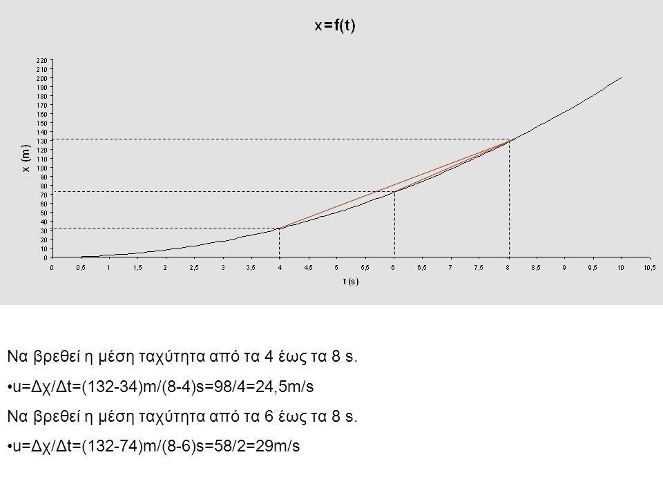 Να βρεθεί η μέση ταχύτητα από τα 4 έως τα 8 s.