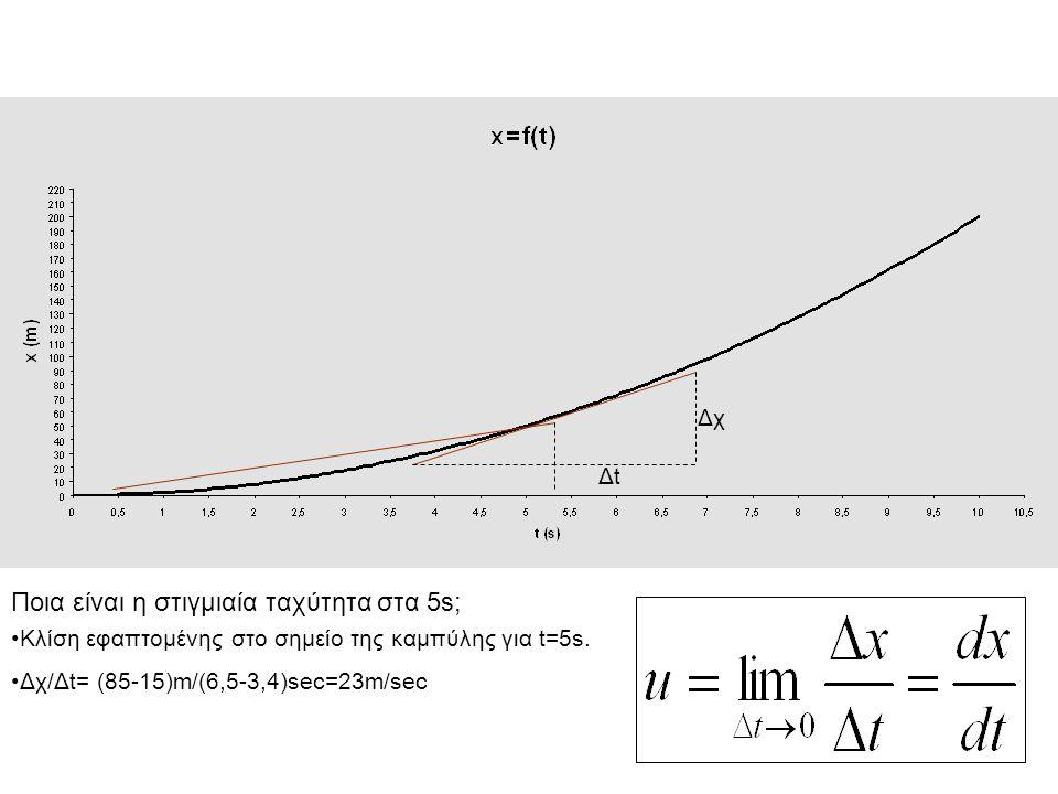 Η κίνηση ενός σώματος περιγράφεται από το παρακάτω διάγραμμα x=f(t).
