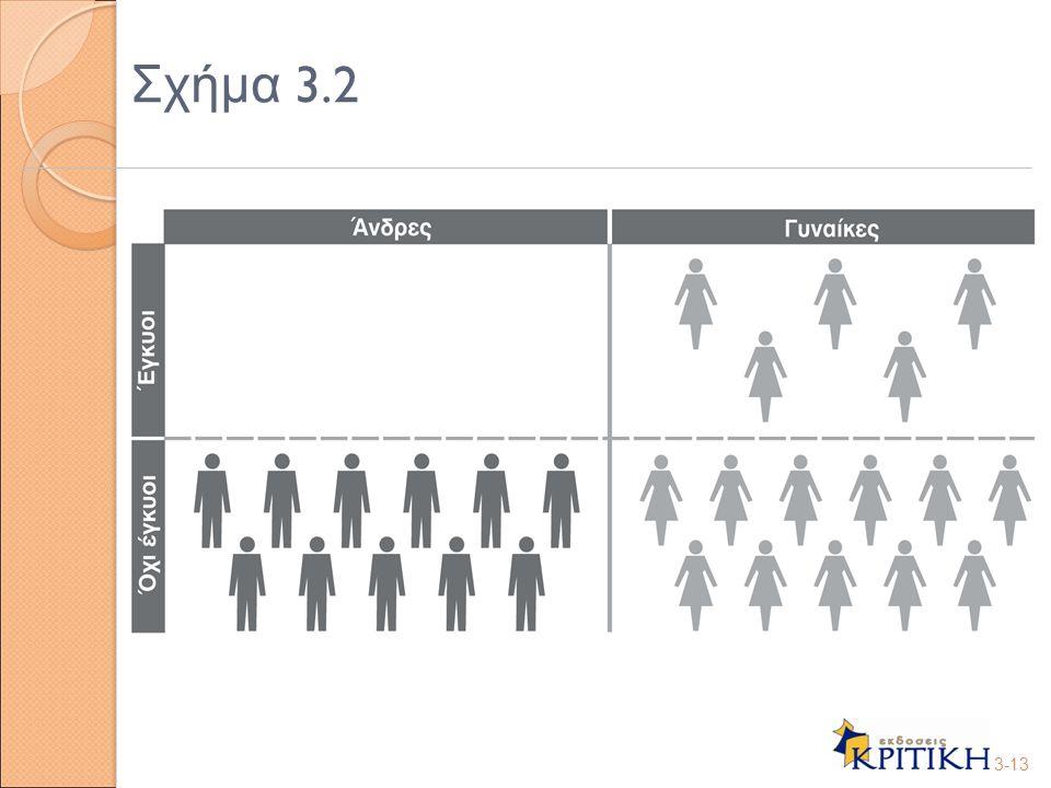 Σχήμα 3.2 3-13