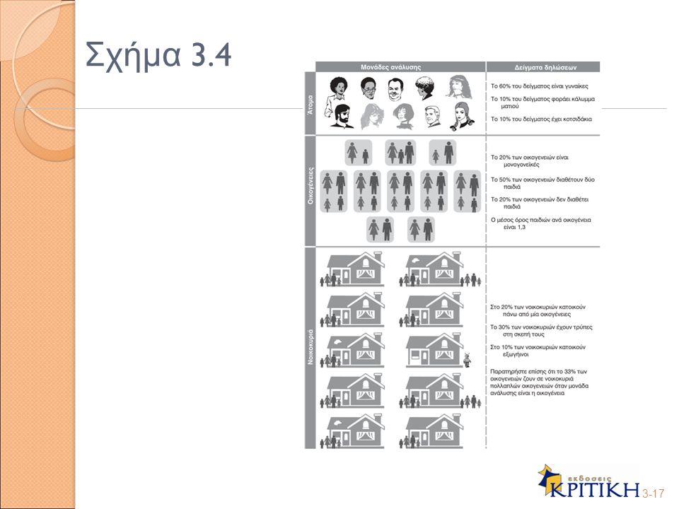 Σχήμα 3.4 3-17