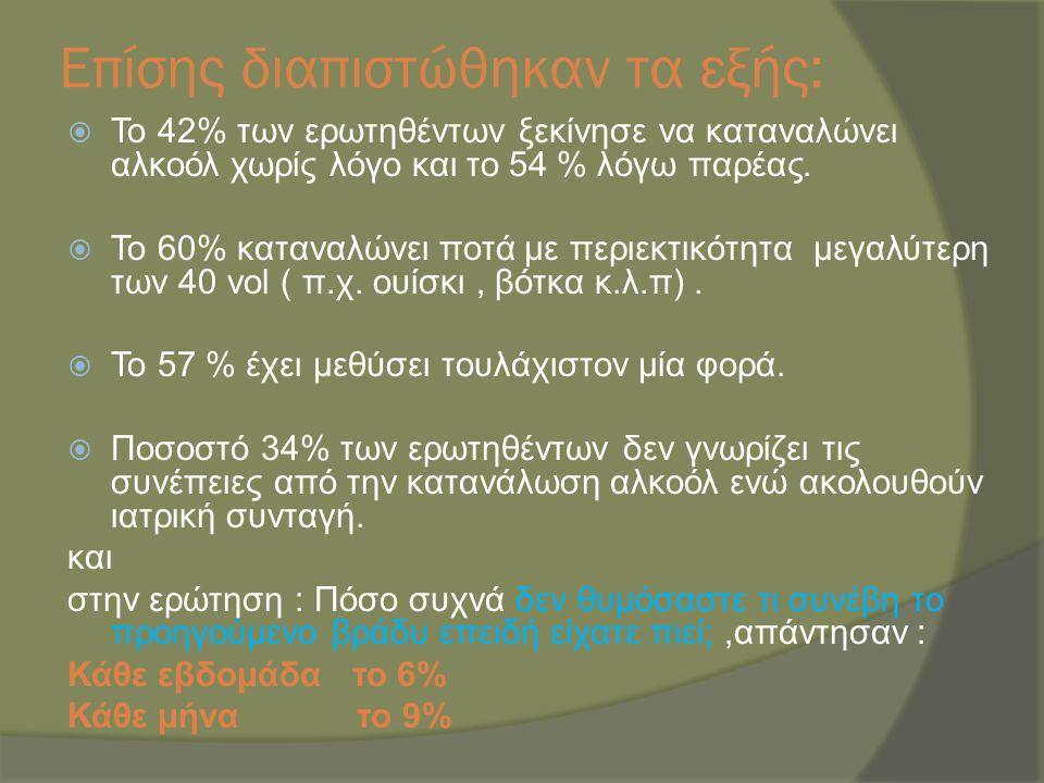 Επίσης διαπιστώθηκαν τα εξής:  Το 42% των ερωτηθέντων ξεκίνησε να καταναλώνει αλκοόλ χωρίς λόγο και το 54 % λόγω παρέας.  Το 60% καταναλώνει ποτά με