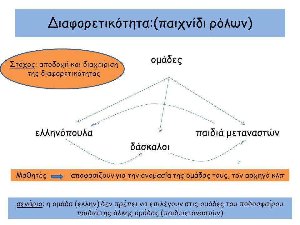 Διαφορετικότητα:(παιχνίδι ρόλων) ομάδες ελληνόπουλα παιδιά μεταναστών δάσκαλοι σενάριο: η ομάδα (ελλην) δεν πρέπει να επιλέγουν στις ομάδες του ποδοσφαίρου παιδιά της άλλης ομάδας (παιδ.μεταναστών) Στόχος: αποδοχή και διαχείριση της διαφορετικότητας Μαθητές αποφασίζουν για την ονομασία της ομάδας τους, τον αρχηγό κλπ
