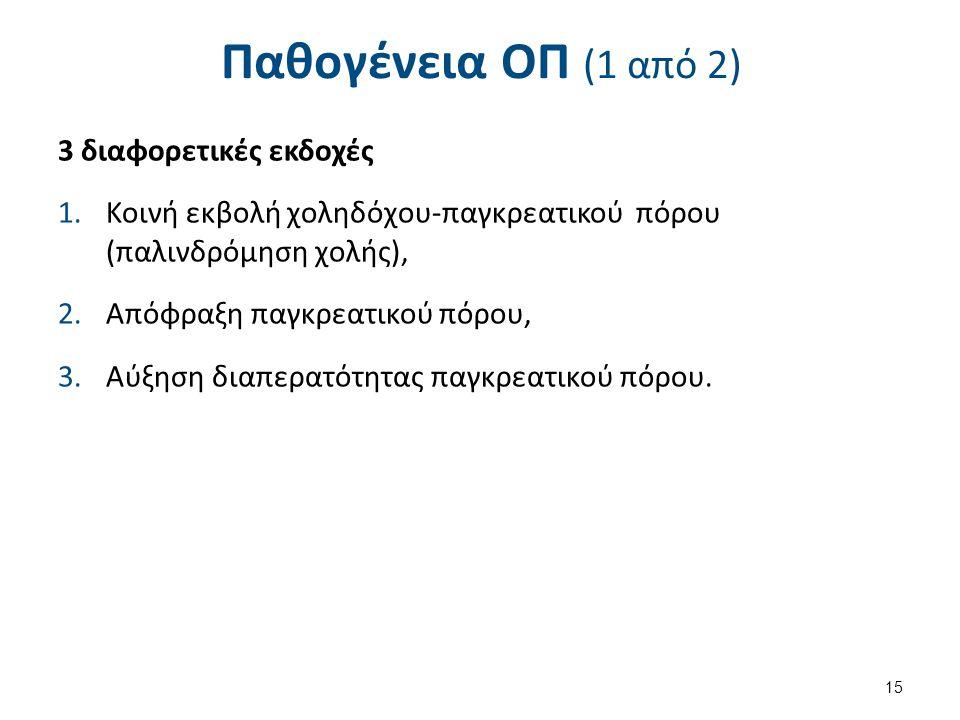 Παθογένεια ΟΠ (1 από 2) 3 διαφορετικές εκδοχές 1.Κοινή εκβολή χοληδόχου-παγκρεατικού πόρου (παλινδρόμηση χολής), 2.Απόφραξη παγκρεατικού πόρου, 3.Αύξηση διαπερατότητας παγκρεατικού πόρου.