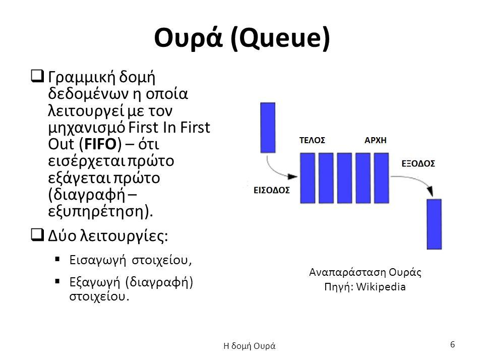 Ουρά: Εφαρμογές  Πληροφορική,  Μεταφορές,  Επιχειρησιακή Έρευνα,  … Η δομή Ουρά 37