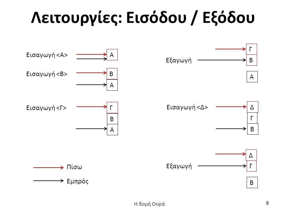 Ουρά: υλοποίηση με αρχείο (6 από 13) void eisagogi(Oura a) { int arxi, telos; tq = fopen( ArxiTelos.txt , r ); fscanf(tq, %d%d , &arxi, &telos); fclose(tq); telos++; tq = fopen( ArxiTelos.txt , w ); if ( arxi == -1) arxi = 0; fprintf(tq, %10d %10d , arxi, telos); Η δομή Ουρά 29