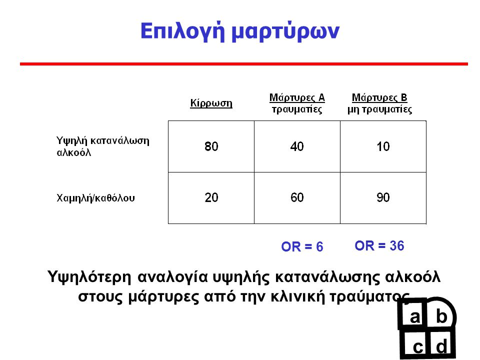 Επιλογή μαρτύρων OR = 6 Υψηλότερη αναλογία υψηλής κατανάλωσης αλκοόλ στους μάρτυρες από την κλινική τραύματος ab c d OR = 36
