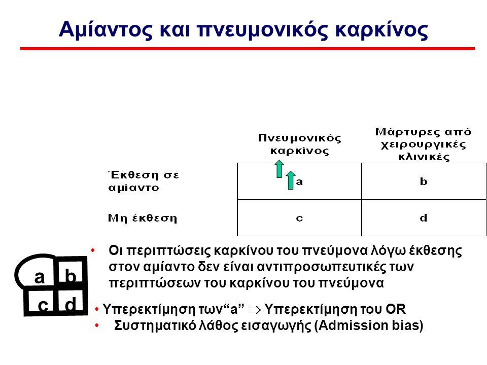Oι περιπτώσεις καρκίνου του πνεύμονα λόγω έκθεσης στον αμίαντο δεν είναι αντιπροσωπευτικές των περιπτώσεων του καρκίνου του πνεύμονα Aμίαντος και πνευμονικός καρκίνος Υπερεκτίμηση των a  Υπερεκτίμηση του OR Συστηματικό λάθος εισαγωγής (Admission bias) ab c d
