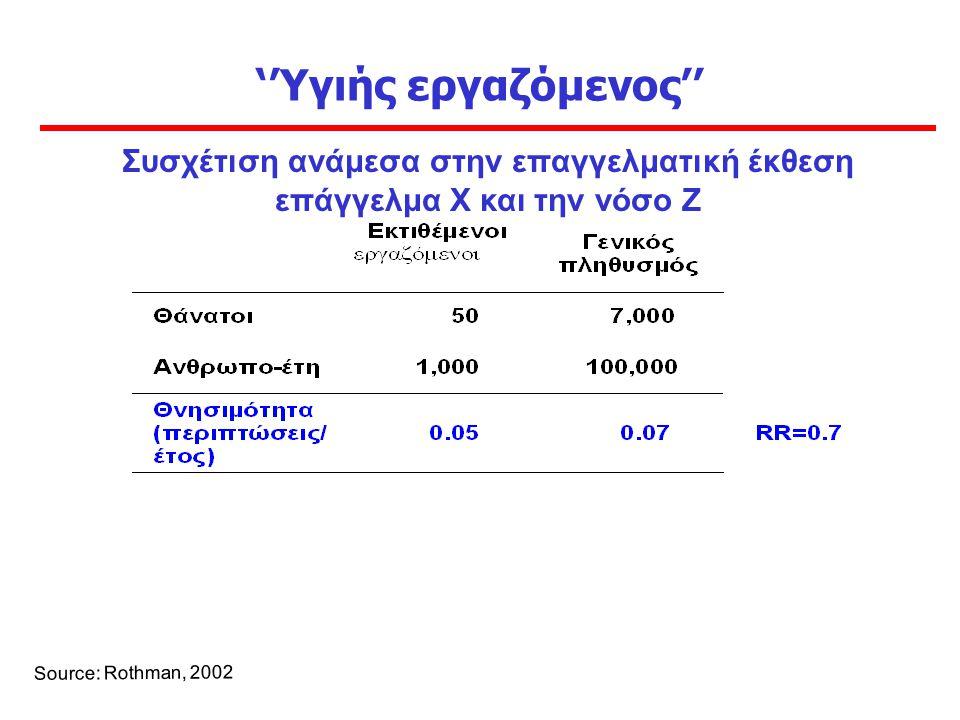''Υγιής εργαζόμενος'' Source: Rothman, 2002 Συσχέτιση ανάμεσα στην επαγγελματική έκθεση επάγγελμα X και την νόσο Ζ