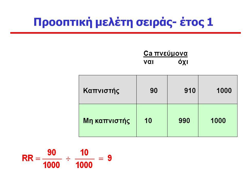 Προοπτική μελέτη σειράς- έτος 1 Καπνιστής 90 910 1000 Μη καπνιστής 10 990 1000 Ca πνεύμονα ναι όχι
