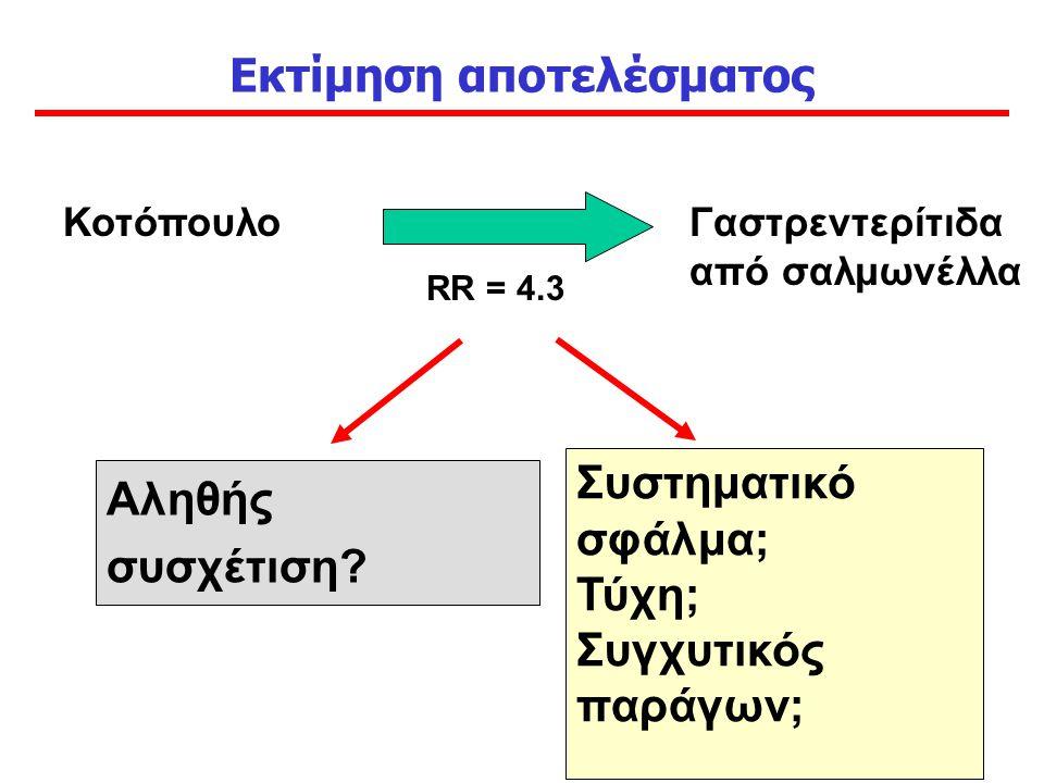 Εκτίμηση αποτελέσματος ΚοτόπουλοΓαστρεντερίτιδα από σαλμωνέλλα RR = 4.3 Συστηματικό σφάλμα; Τύχη; Συγχυτικός παράγων; Αληθής συσχέτιση?
