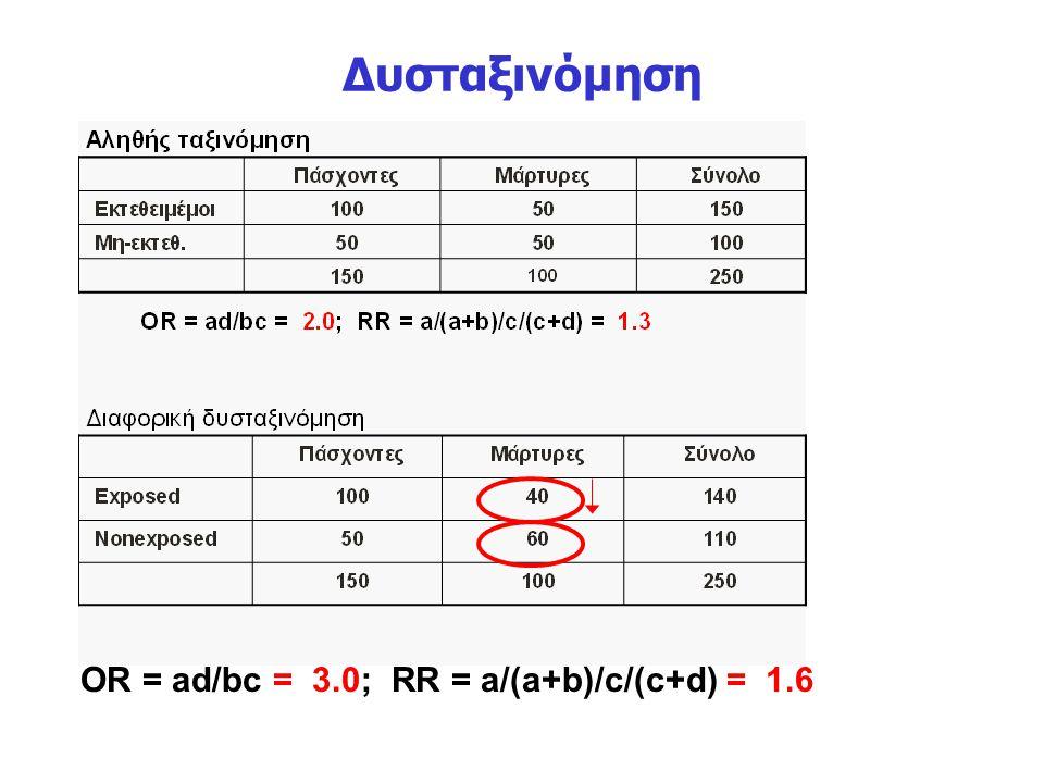 Δυσταξινόμηση OR = ad/bc = 3.0; RR = a/(a+b)/c/(c+d) = 1.6