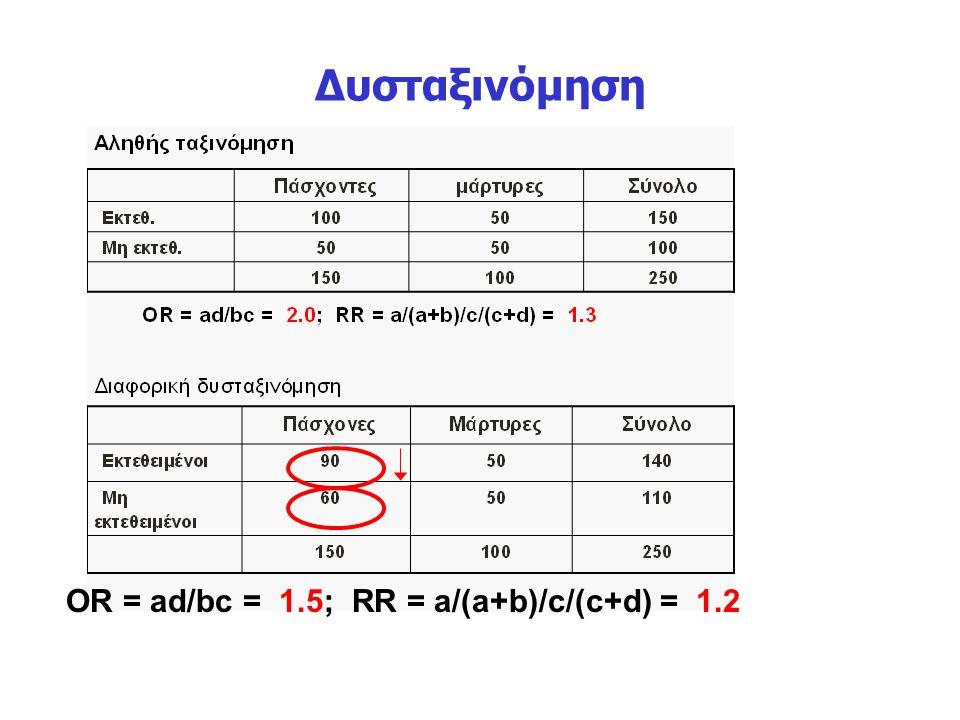 Δυσταξινόμηση OR = ad/bc = 1.5; RR = a/(a+b)/c/(c+d) = 1.2