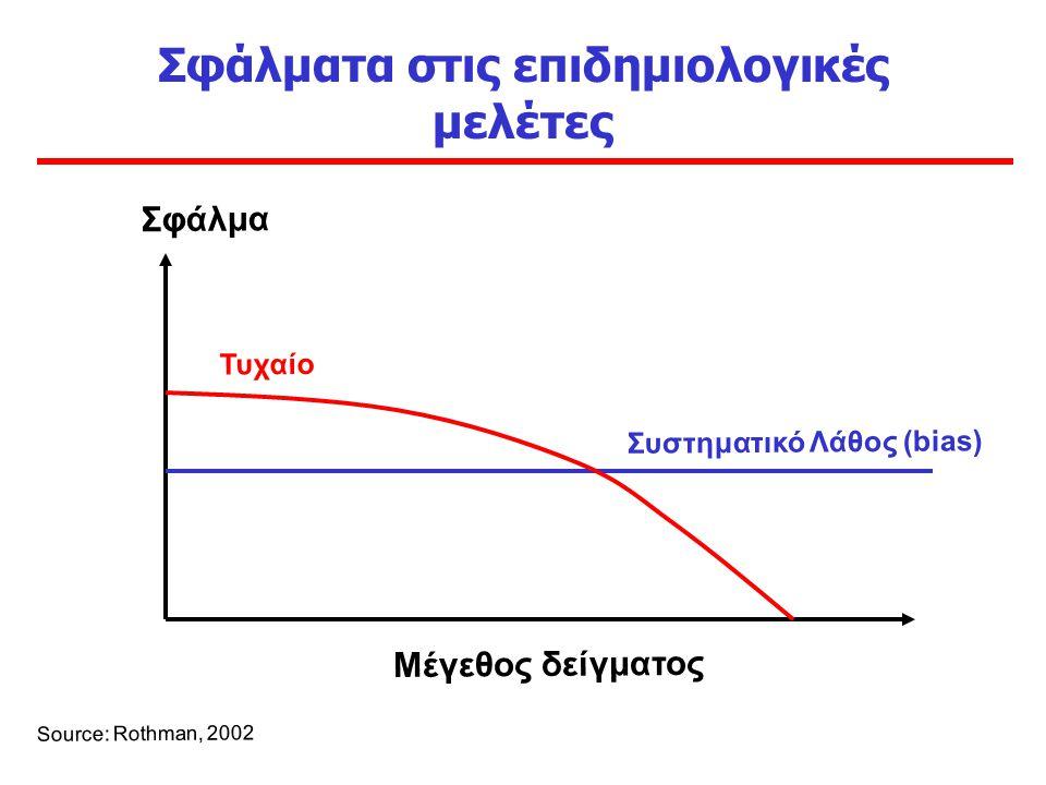 Σφάλματα στις επιδημιολογικές μελέτες Σφάλμα Μέγεθος δείγματος Source: Rothman, 2002 Συστηματικό Λάθος (bias) Τυχαίο