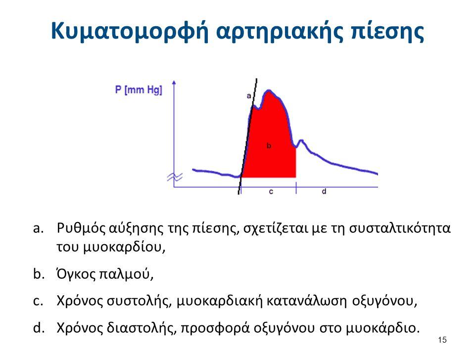 Κυματομορφή αρτηριακής πίεσης 15 a.Ρυθμός αύξησης της πίεσης, σχετίζεται με τη συσταλτικότητα του μυοκαρδίου, b.Όγκος παλμού, c.Χρόνος συστολής, μυοκαρδιακή κατανάλωση οξυγόνου, d.Χρόνος διαστολής, προσφορά οξυγόνου στο μυοκάρδιο.