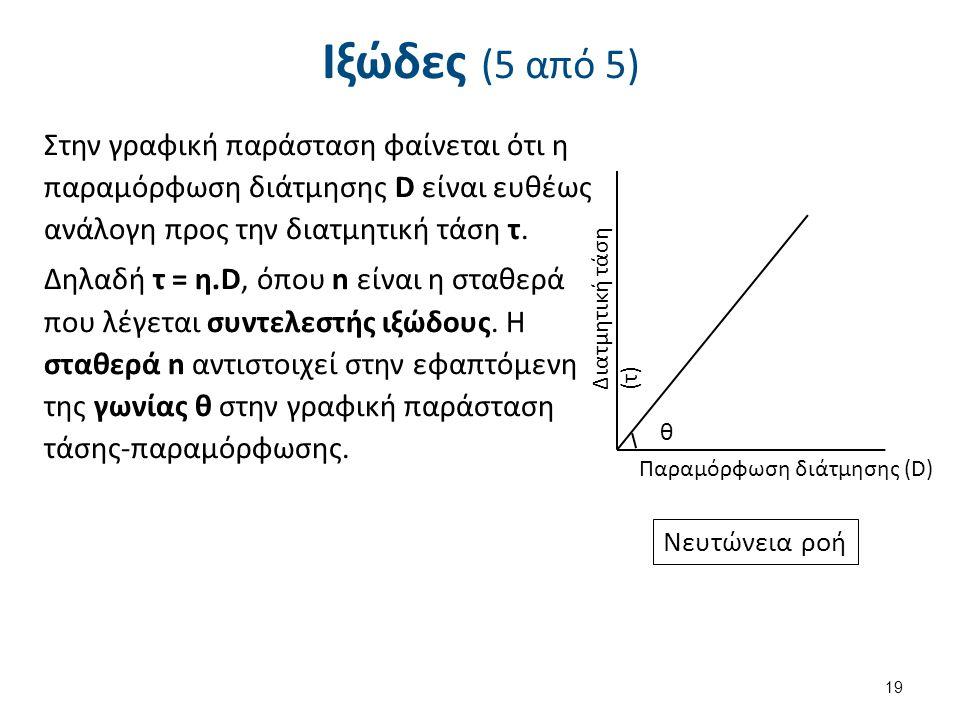 Ιξώδες (5 από 5) Στην γραφική παράσταση φαίνεται ότι η παραμόρφωση διάτμησης D είναι ευθέως ανάλογη προς την διατμητική τάση τ. Δηλαδή τ = η.D, όπου n
