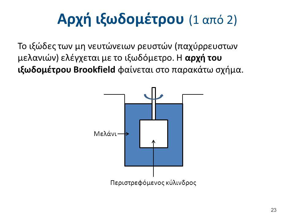 Αρχή ιξωδομέτρου (1 από 2) Το ιξώδες των μη νευτώνειων ρευστών (παχύρρευστων μελανιών) ελέγχεται με το ιξωδόμετρο. Η αρχή του ιξωδομέτρου Brookfield φ