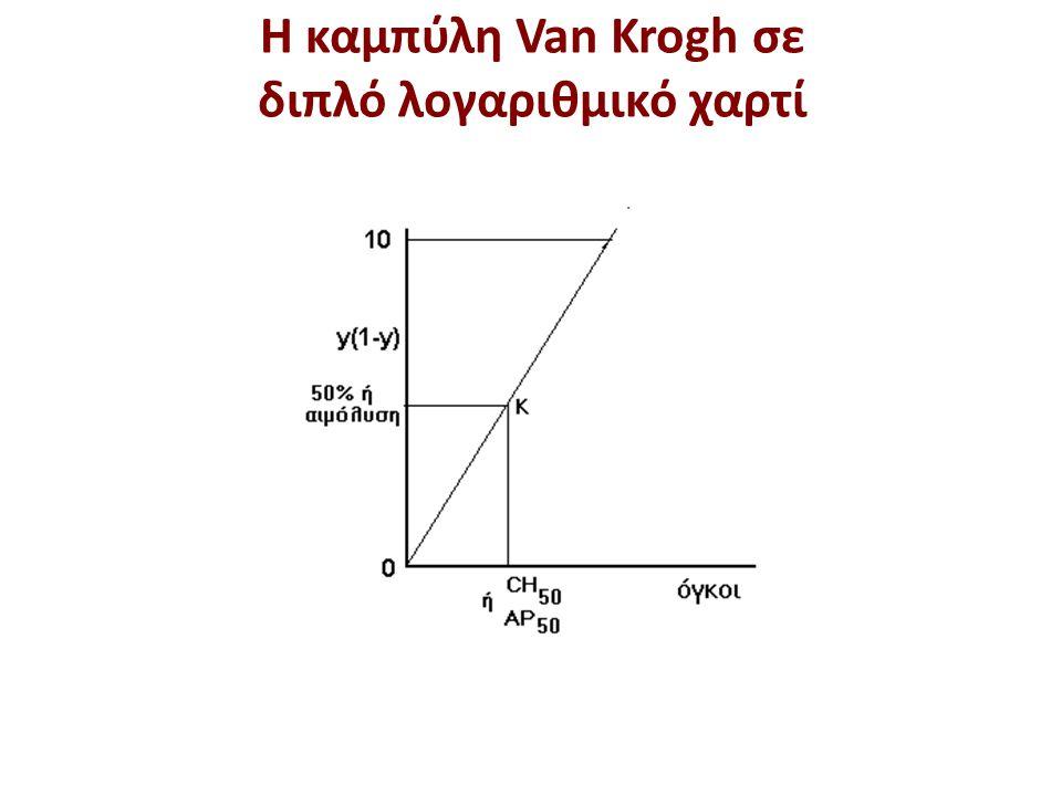 Η καμπύλη Van Krogh σε διπλό λογαριθμικό χαρτί