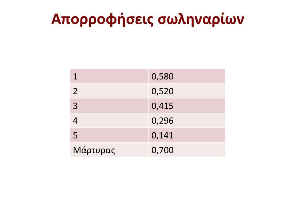 Απορροφήσεις σωληναρίων 10,580 20,520 30,415 40,296 50,141 Μάρτυρας0,700