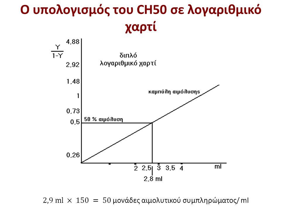 O υπολογισμός του CH50 σε λογαριθμικό χαρτί