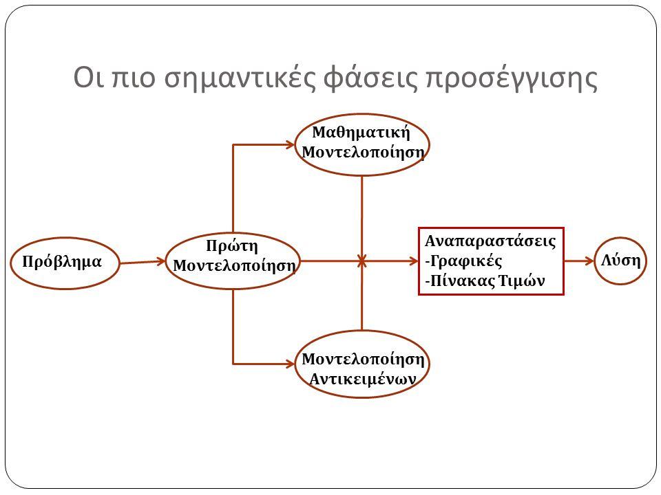 Οι πιο σημαντικές φάσεις προσέγγισης Πρόβλημα Πρώτη Μοντελοποίηση Μαθηματική Μοντελοποίηση Αντικειμένων Αναπαραστάσεις -Γραφικές -Πίνακας Τιμών Λύση