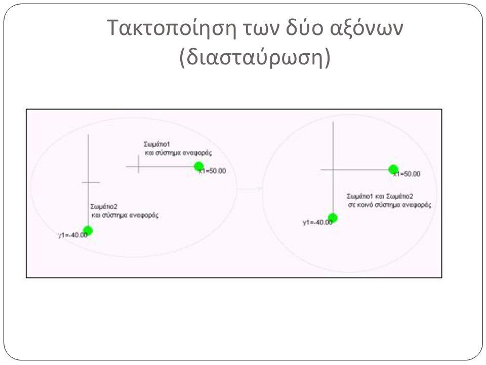 Τακτοποίηση των δύο αξόνων ( διασταύρωση )