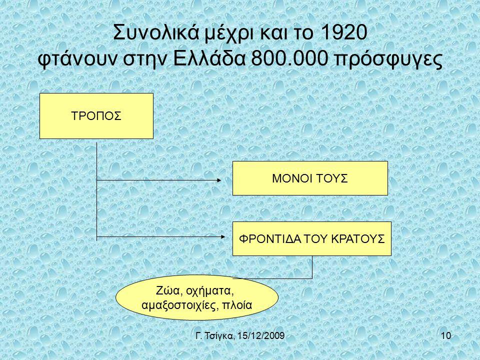 Γ. Τσίγκα, 15/12/200910 Συνολικά μέχρι και το 1920 φτάνουν στην Ελλάδα 800.000 πρόσφυγες ΤΡΟΠΟΣ ΜΟΝΟΙ ΤΟΥΣ ΦΡΟΝΤΙΔΑ ΤΟΥ ΚΡΑΤΟΥΣ Ζώα, οχήματα, αμαξοστο