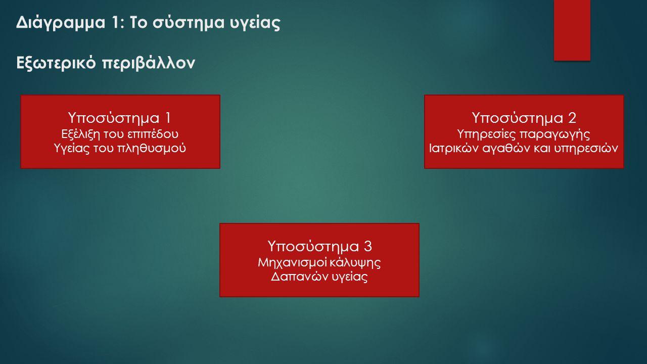 Διάγραμμα 1: Το σύστημα υγείας Εξωτερικό περιβάλλον Υποσύστημα 1 Εξέλιξη του επιπέδου Υγείας του πληθυσμού Υποσύστημα 2 Υπηρεσίες παραγωγής Ιατρικών α