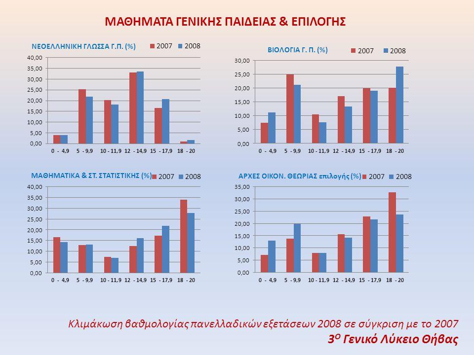 ΜΑΘΗΜΑΤΑ ΓΕΝΙΚΗΣ ΠΑΙΔΕΙΑΣ & ΕΠΙΛΟΓΗΣ Κλιμάκωση βαθμολογίας πανελλαδικών εξετάσεων 2008 σε σύγκριση με το 2007 3 Ο Γενικό Λύκειο Θήβας