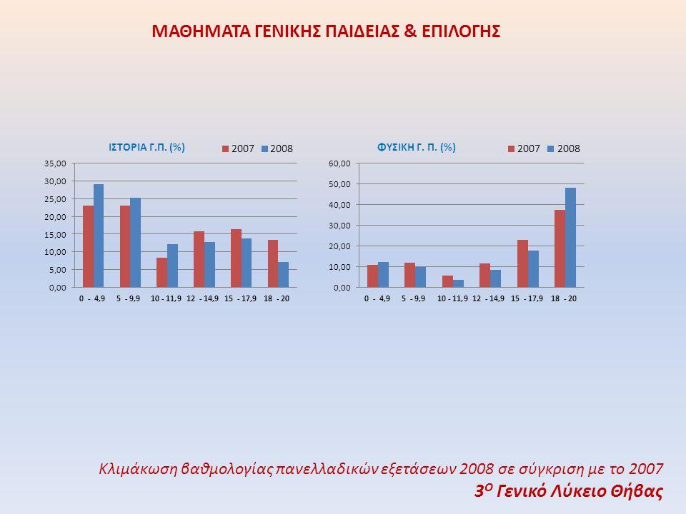ΘΕΩΡΗΤΙΚΗ ΚΑΤΕΥΘΥΝΣΗ Κλιμάκωση βαθμολογίας πανελλαδικών εξετάσεων 2008 σε σύγκριση με το 2007 3 Ο Γενικό Λύκειο Θήβας
