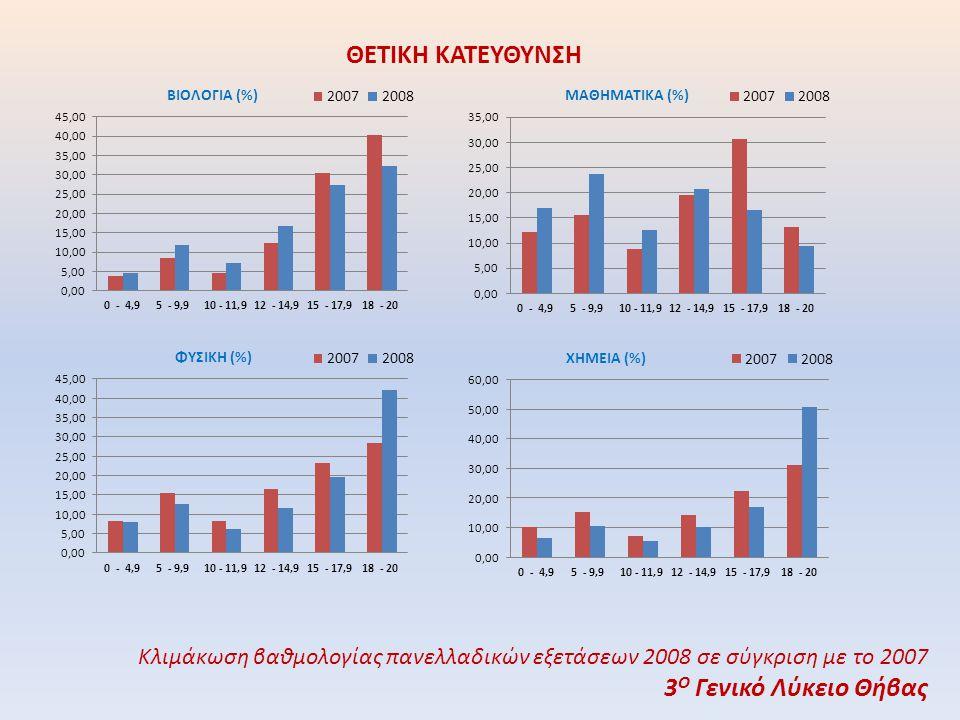 ΘΕΤΙΚΗ ΚΑΤΕΥΘΥΝΣΗ Κλιμάκωση βαθμολογίας πανελλαδικών εξετάσεων 2008 σε σύγκριση με το 2007 3 Ο Γενικό Λύκειο Θήβας