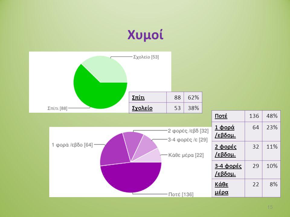 Αναψυκτικά Σπίτι5883% Σχολείο1217% Ποτέ20974% 1 φορά /εβδομ.
