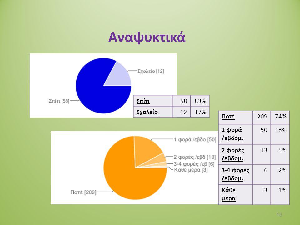 Κουλούρι Σπίτι2112% Σχολείο15688% Ποτέ9935% 1 φορά /εβδομ.
