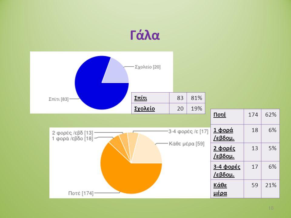Σάντουιτς - Πίτσες - Πίτες Σπίτι13456% Σχολείο10544% Ποτέ3011% 1 φορά /εβδομ.