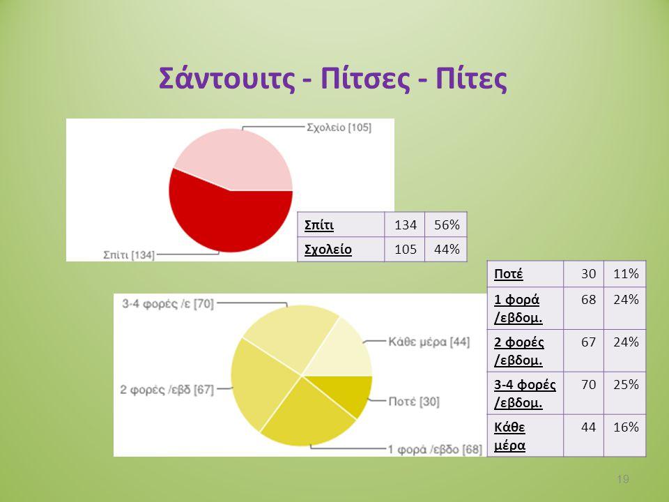 Τα τρόφιμα που καταναλώνεις είναι: Εγχώρια4416% Εισαγόμενα10% Kαι τα δύο11843% Δεν γνωρίζω11241% 20