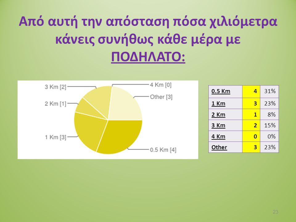 Από αυτή την απόσταση πόσα χιλιόμετρα κάνεις συνήθως κάθε μέρα με ΑΥΤΟΚΙΝΗΤΟ: 0.5 Km46% 1 Km1219% 2 Km813% 3 Km35% 4 Km58% Other3250% 24