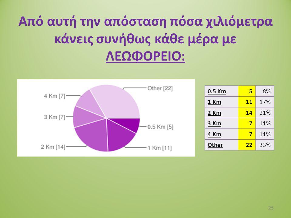 Προβλήματα της επεξεργασίας των δεδομένων: 30 ερωτηματολόγια απορρίφθηκαν.