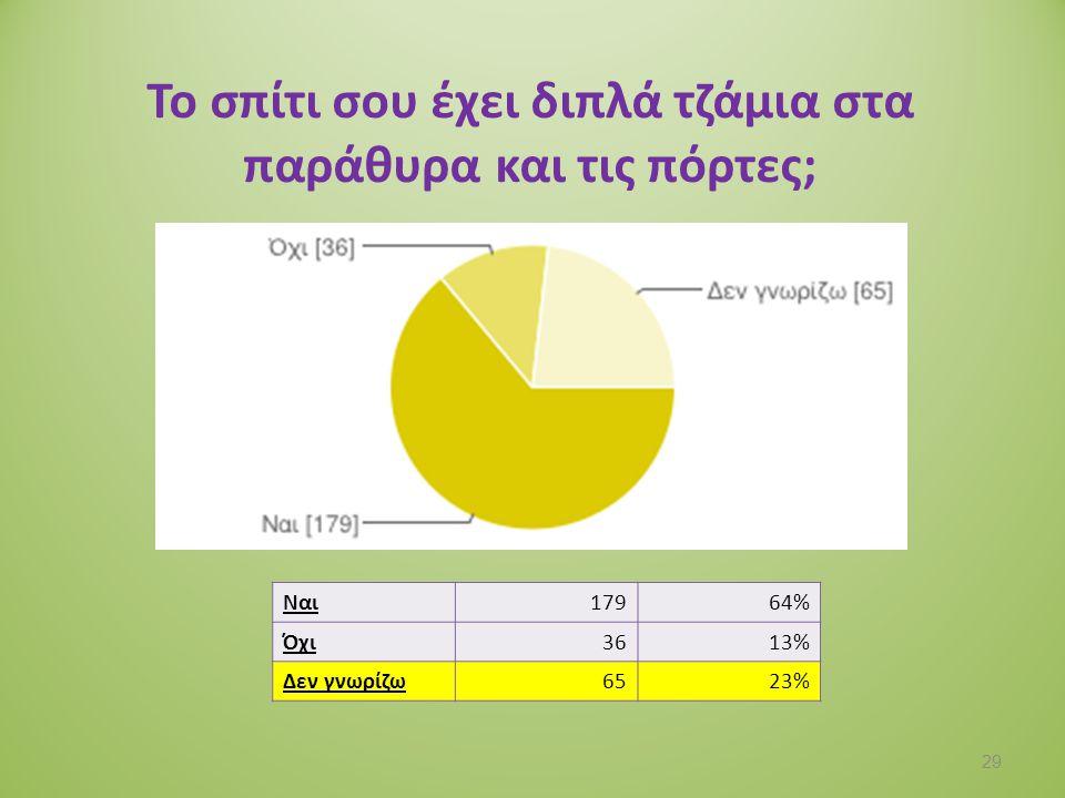 Για τη θέρμανση του σπιτιού σου χρησιμοποιείτε: Πετρέλαιο6821% Φυσικό αέριο18457% Ηλεκτρικό ρεύμα4012% Καυσόξυλα299% Other31% 30