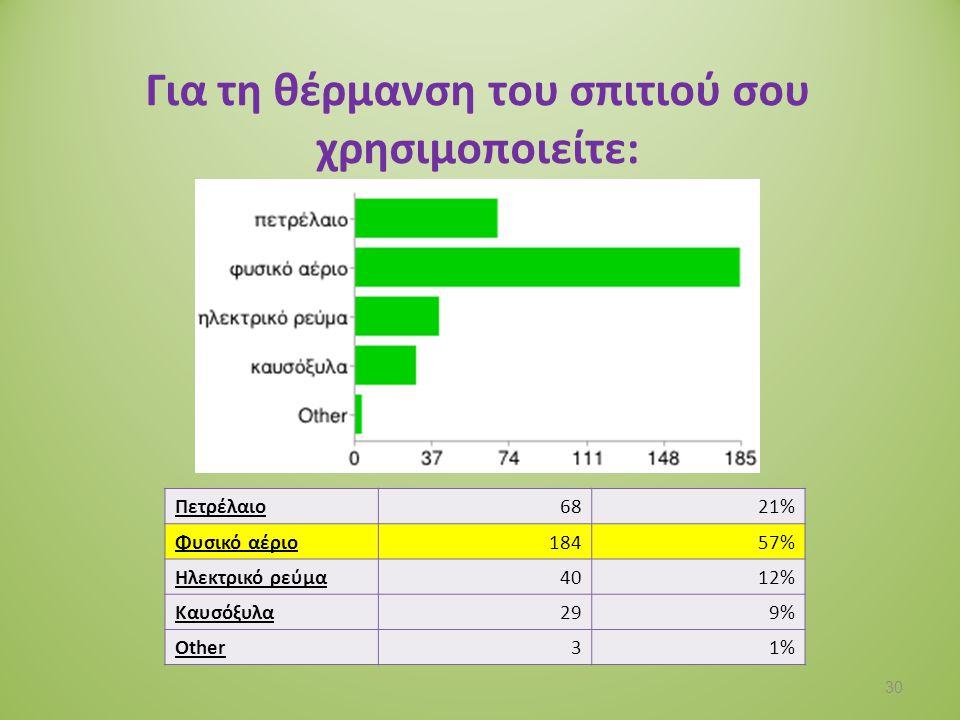 Στο σπίτι σου χρησιμοποιείτε λαμπτήρες χαμηλής κατανάλωσης; Ναι18465% Όχι3312% Δεν γνωρίζω6724% 31