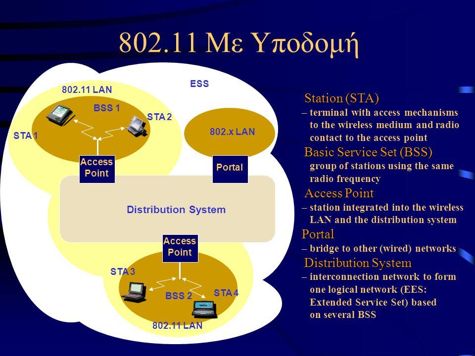 802.11 Με Υποδομή BSS 1 Access Point Access Point BSS 2 Portal 802.x LAN Distribution System 802.11 LAN STA 1 STA 3 STA 4 Station (STA) – terminal wit