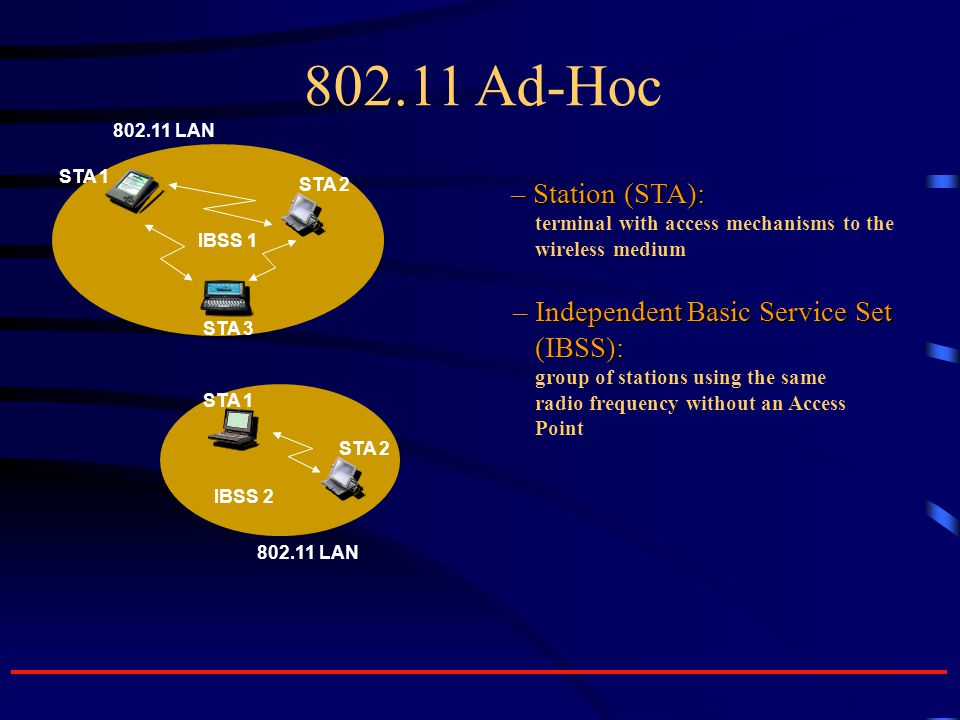 802.11 Ad-Hoc – Station (STA): – Station (STA): terminal with access mechanisms to the wireless medium – Independent Basic Service Set – Independent Basic Service Set (IBSS): (IBSS): group of stations using the same radio frequency without an Access Point IBSS 1 IBSS 2 802.11 LAN STA 1 STA 2 STA 3